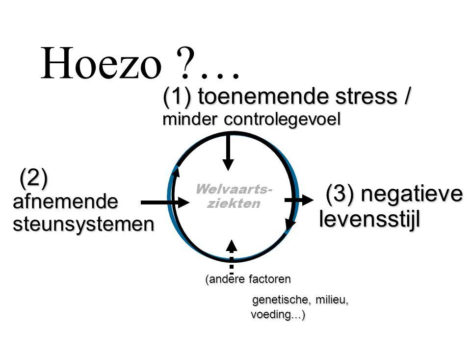 Hoezo … toenemende stress / (2) afnemende steunsystemen (3) negatieve
