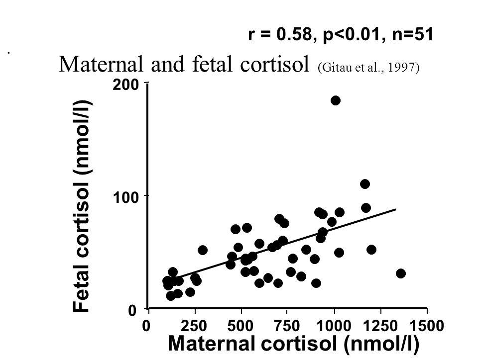 Maternal and fetal cortisol (Gitau et al., 1997)
