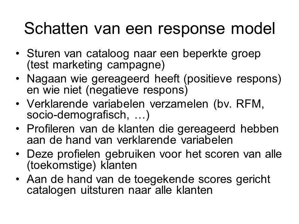 Schatten van een response model