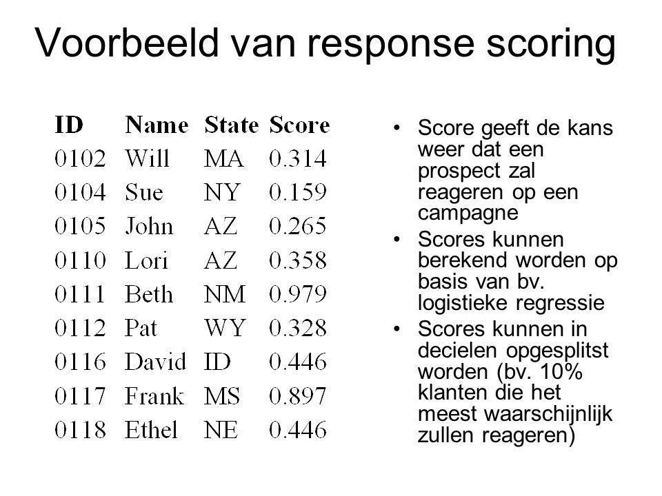 Voorbeeld van response scoring