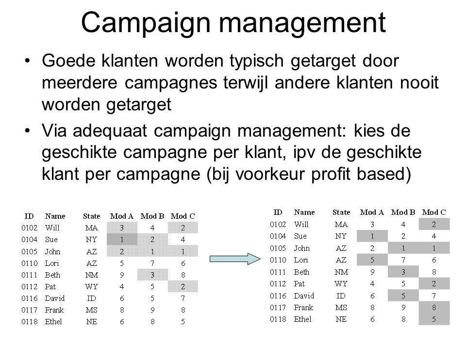 Campaign management Goede klanten worden typisch getarget door meerdere campagnes terwijl andere klanten nooit worden getarget.