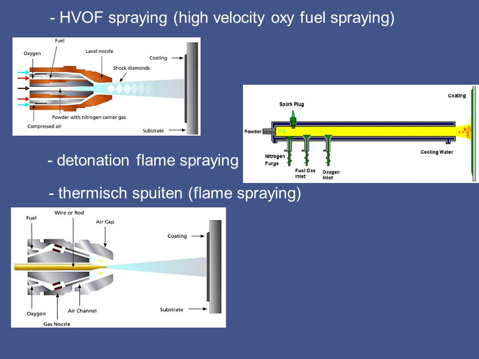 - HVOF spraying (high velocity oxy fuel spraying)