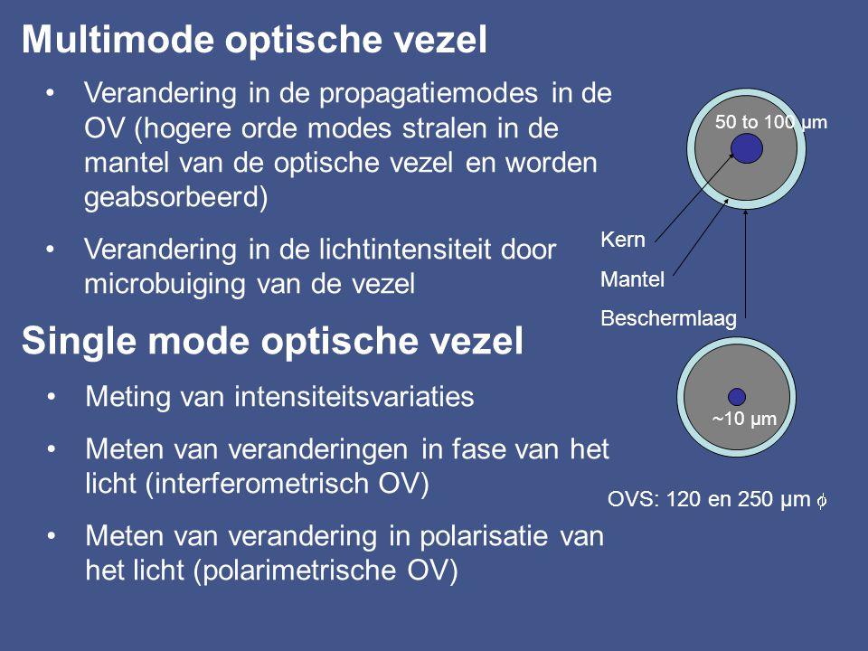 Multimode optische vezel
