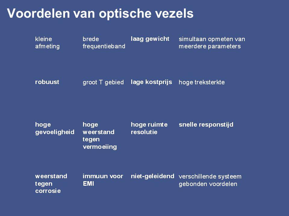 Voordelen van optische vezels