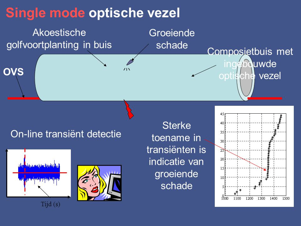 Single mode optische vezel