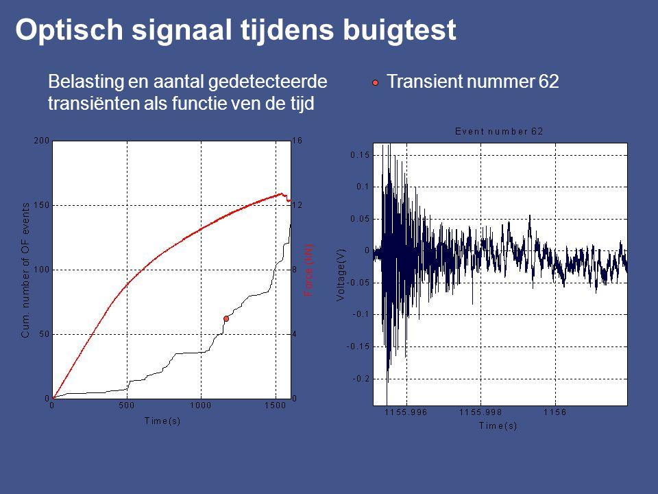 Optisch signaal tijdens buigtest