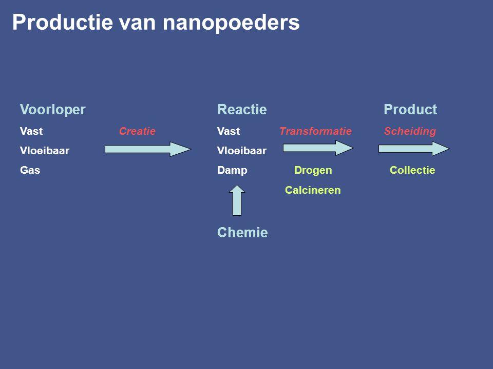 Productie van nanopoeders