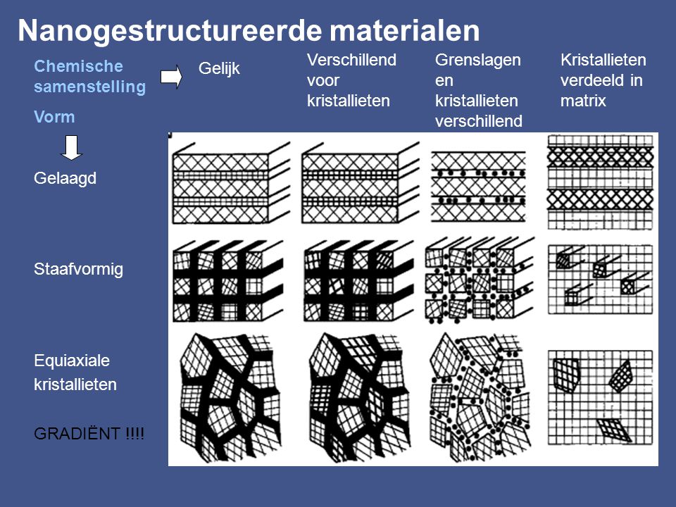 Nanogestructureerde materialen