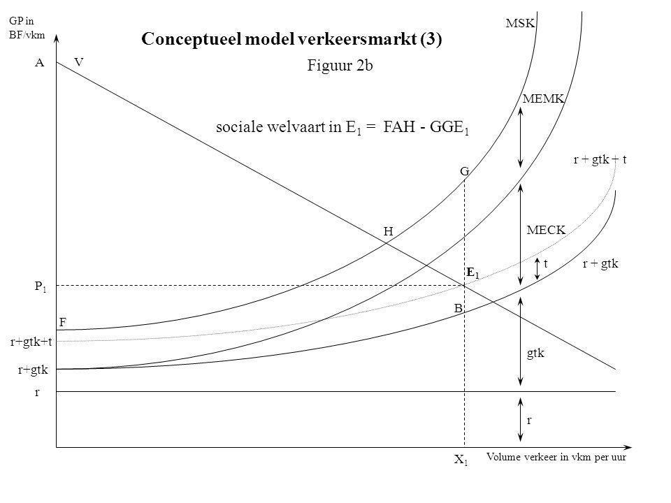 Conceptueel model verkeersmarkt (3)
