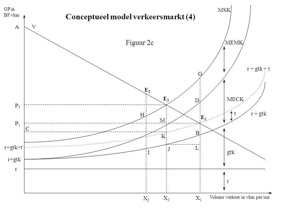 Conceptueel model verkeersmarkt (4)