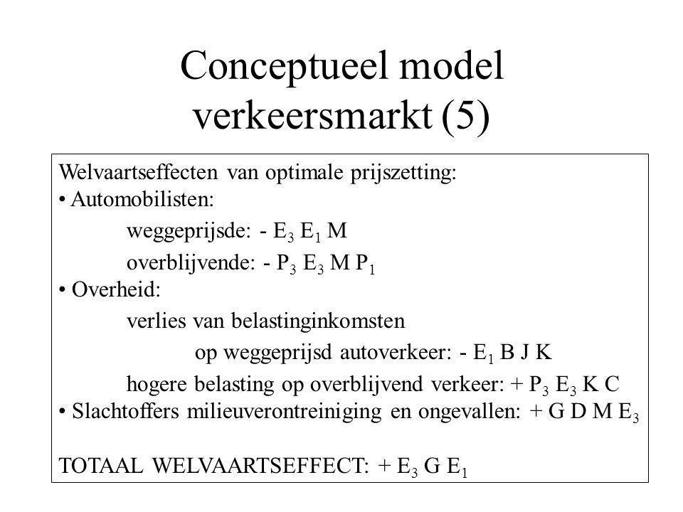 Conceptueel model verkeersmarkt (5)