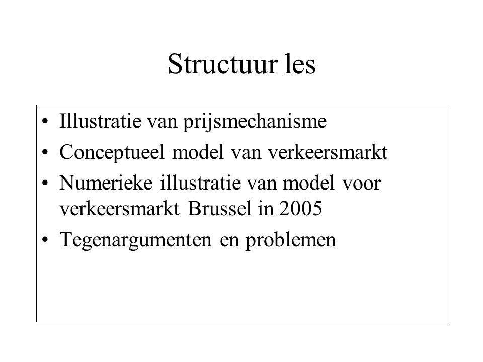 Structuur les Illustratie van prijsmechanisme