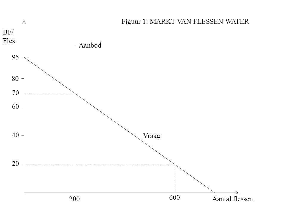 Figuur 1: MARKT VAN FLESSEN WATER