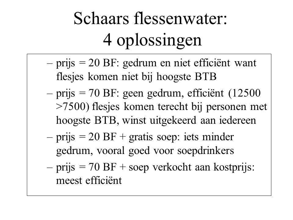 Schaars flessenwater: 4 oplossingen