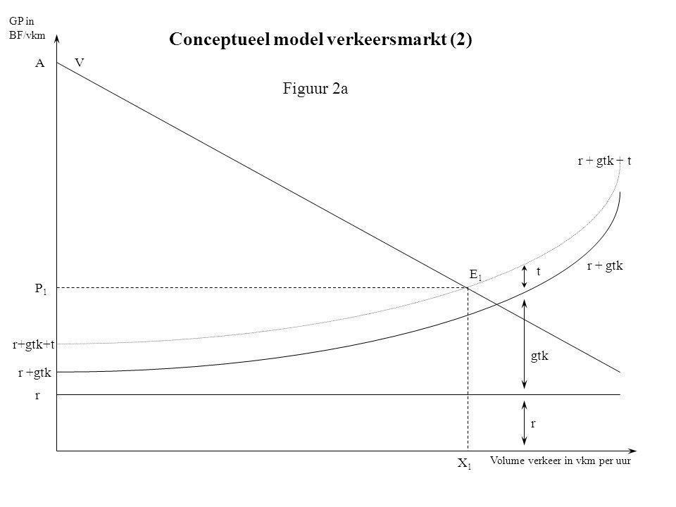 Conceptueel model verkeersmarkt (2)