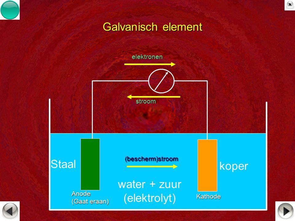 Galvanisch element Staal koper water + zuur (elektrolyt) elektronen