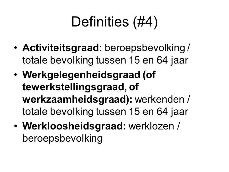 Definities (#4) Activiteitsgraad: beroepsbevolking / totale bevolking tussen 15 en 64 jaar.