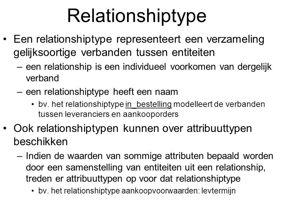 Relationshiptype Een relationshiptype representeert een verzameling gelijksoortige verbanden tussen entiteiten.