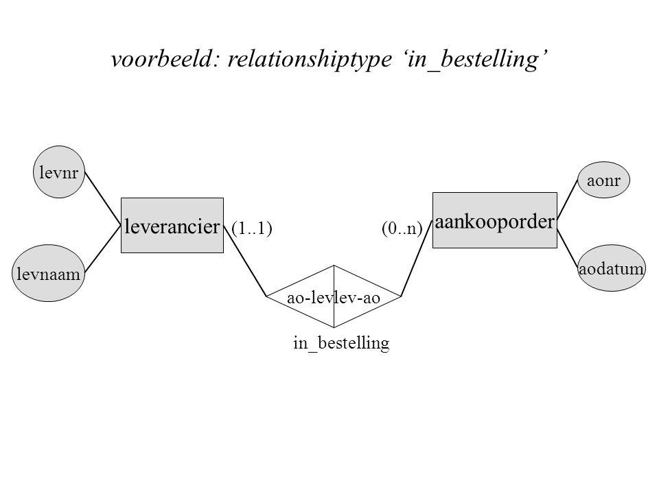 voorbeeld: relationshiptype 'in_bestelling'
