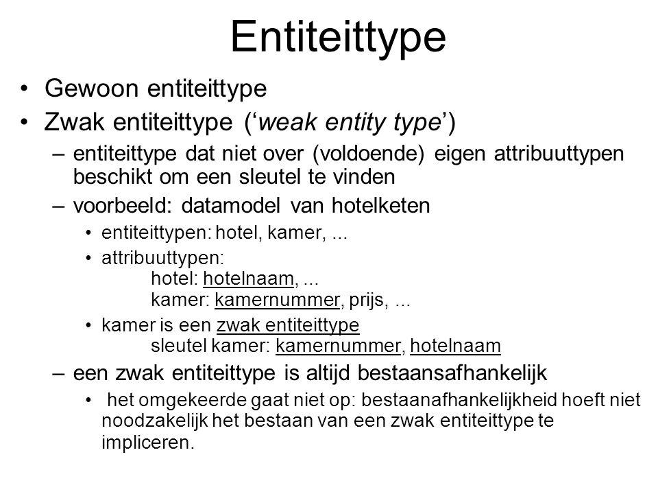 Entiteittype Gewoon entiteittype