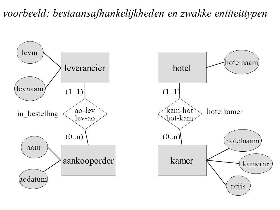 voorbeeld: bestaansafhankelijkheden en zwakke entiteittypen