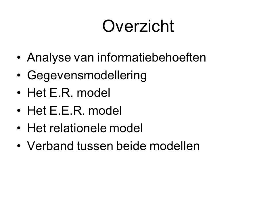 Overzicht Analyse van informatiebehoeften Gegevensmodellering