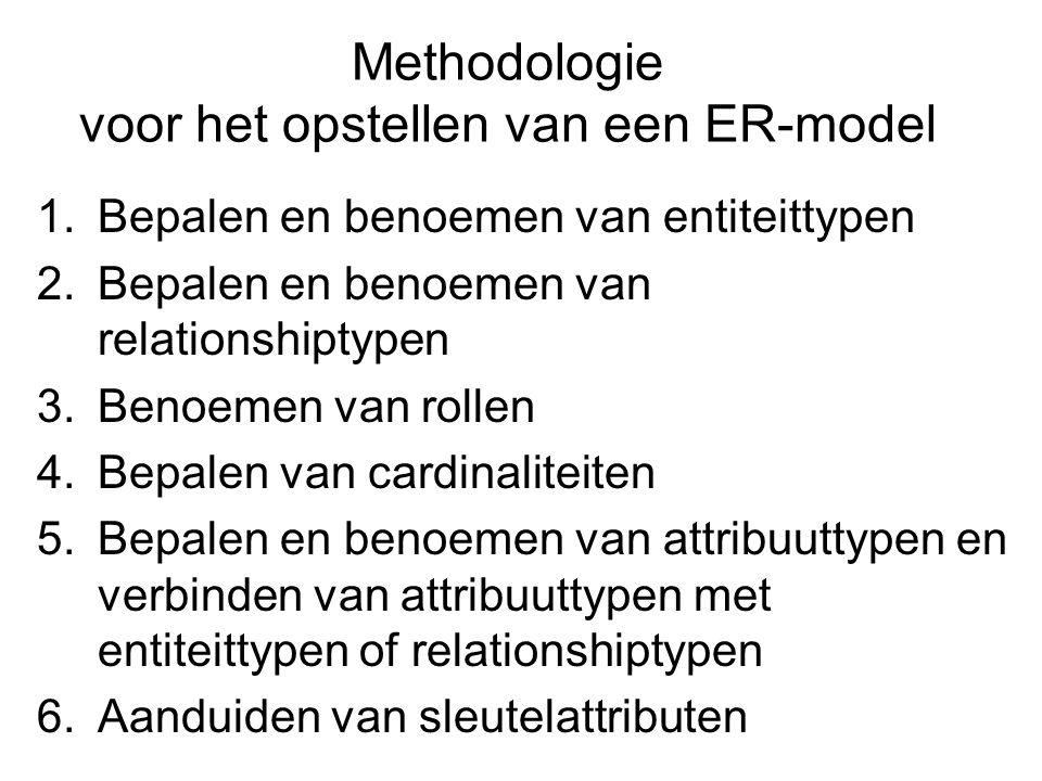 Methodologie voor het opstellen van een ER-model