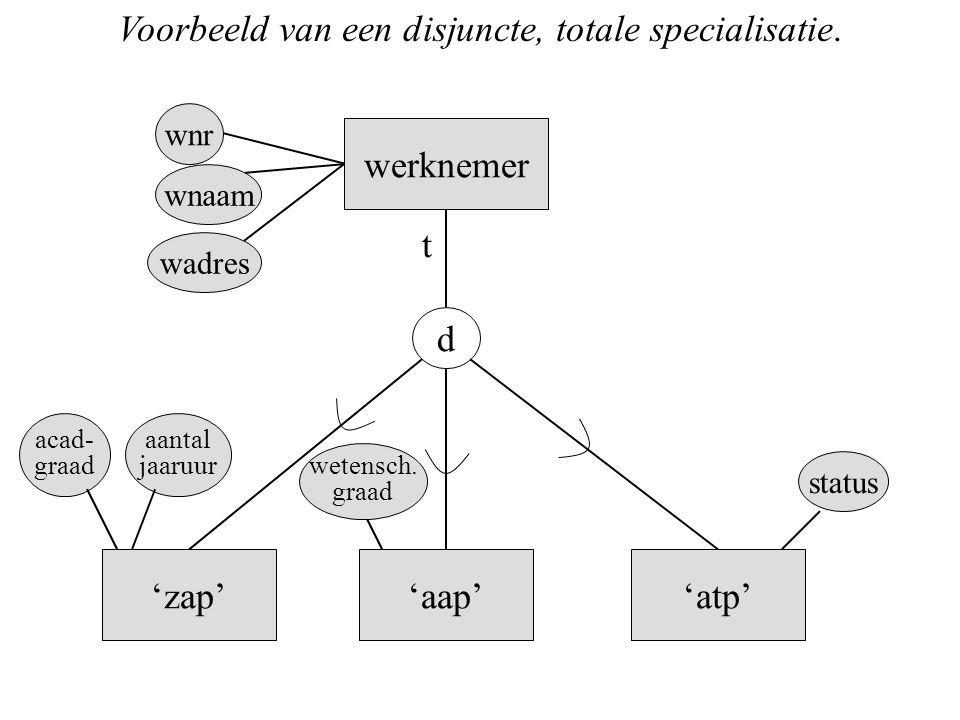 Voorbeeld van een disjuncte, totale specialisatie.