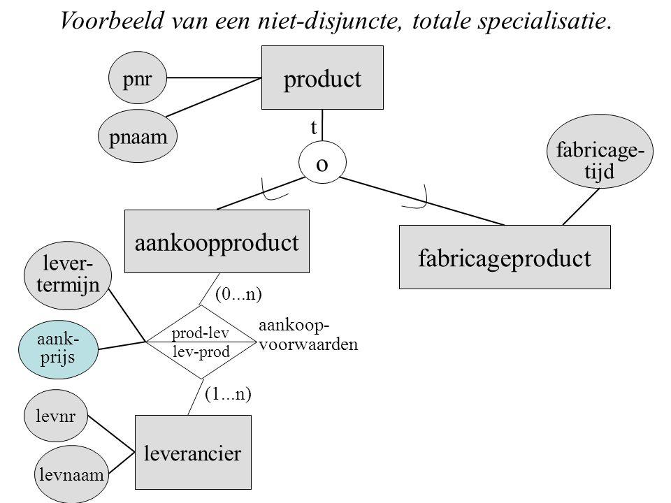Voorbeeld van een niet-disjuncte, totale specialisatie.
