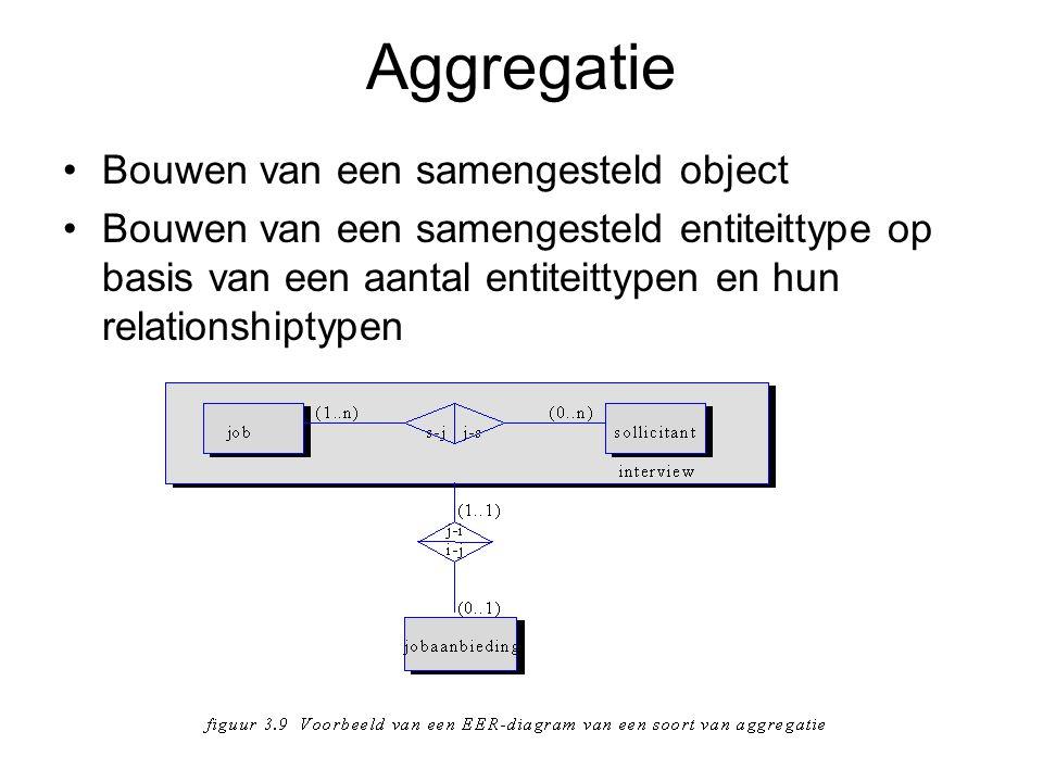 Aggregatie Bouwen van een samengesteld object