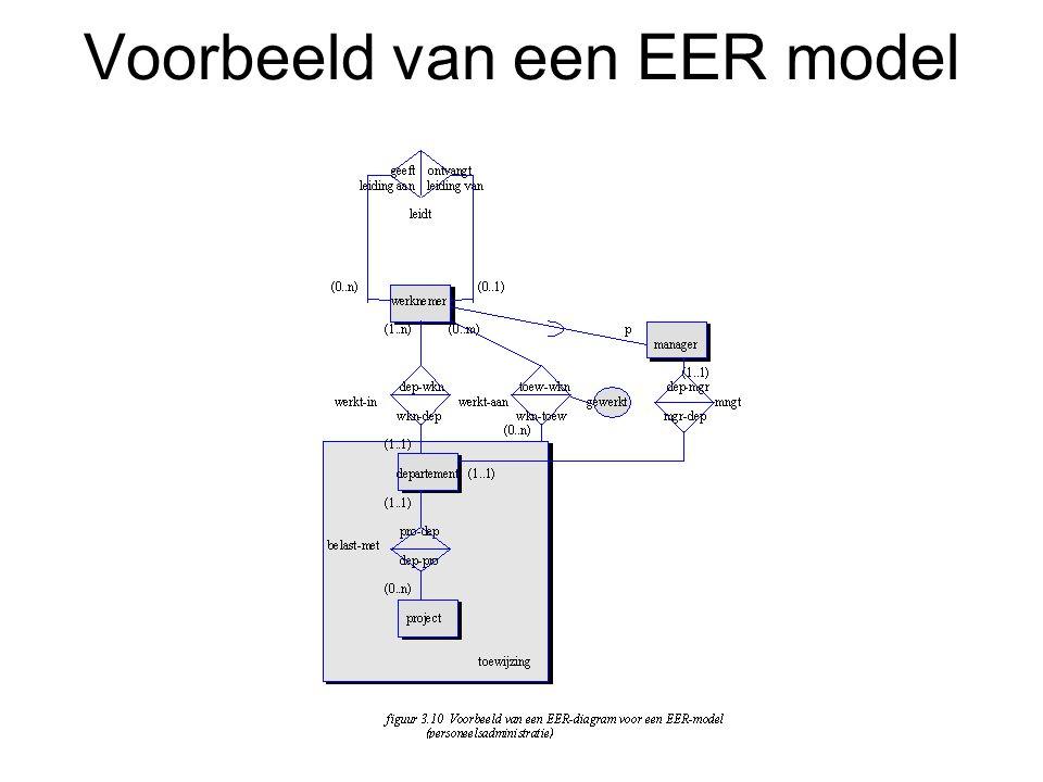 Voorbeeld van een EER model