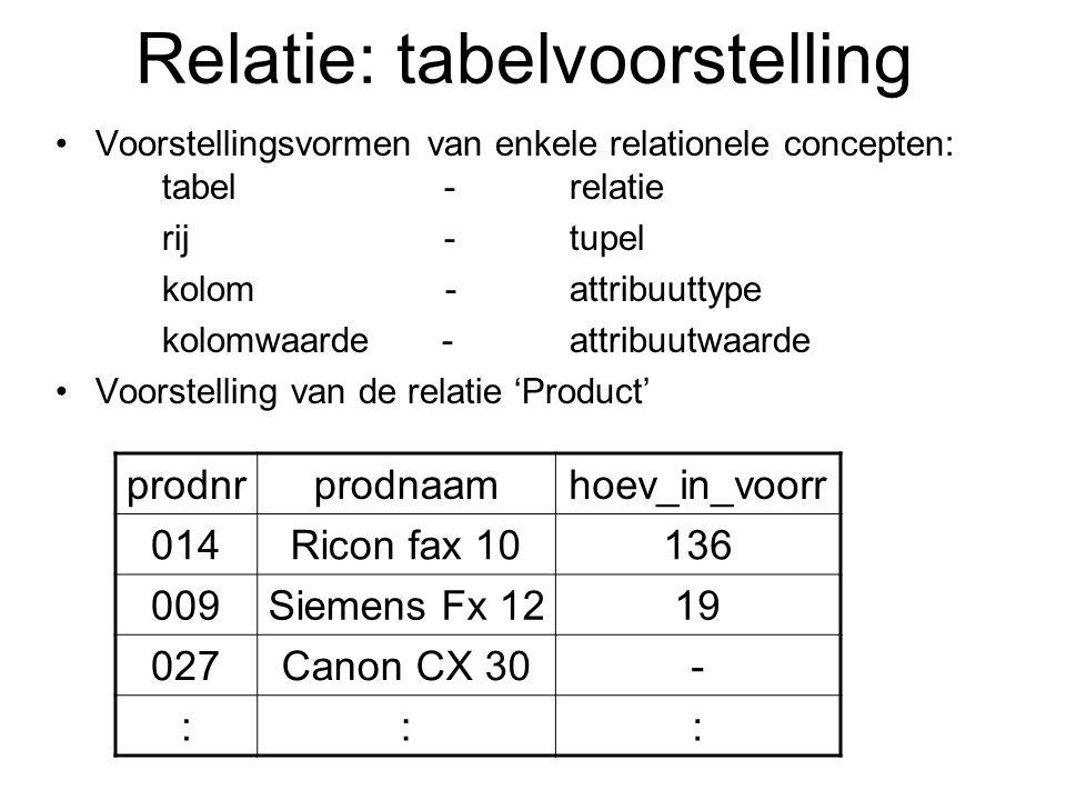 Relatie: tabelvoorstelling