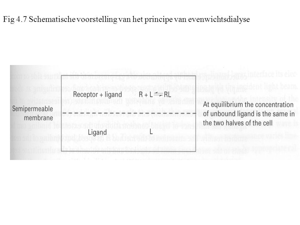 Fig 4.7 Schematische voorstelling van het principe van evenwichtsdialyse