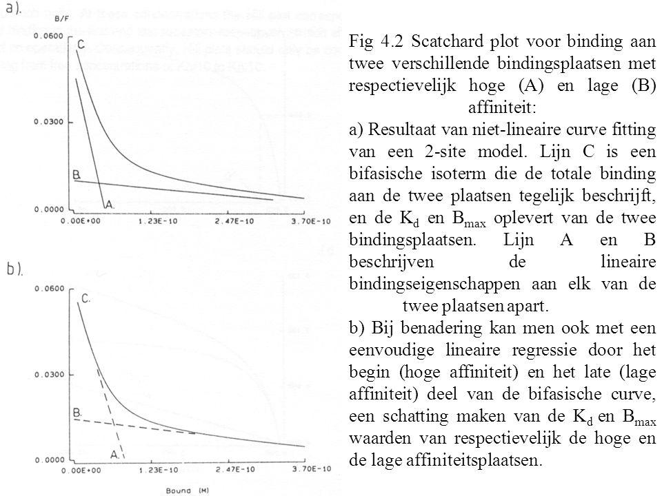 Fig 4.2 Scatchard plot voor binding aan twee verschillende bindingsplaatsen met respectievelijk hoge (A) en lage (B) affiniteit: a) Resultaat van niet-lineaire curve fitting van een 2-site model.