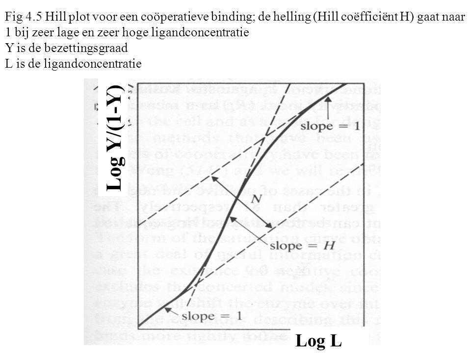Fig 4.5 Hill plot voor een coöperatieve binding; de helling (Hill coëfficiënt H) gaat naar 1 bij zeer lage en zeer hoge ligandconcentratie Y is de bezettingsgraad L is de ligandconcentratie