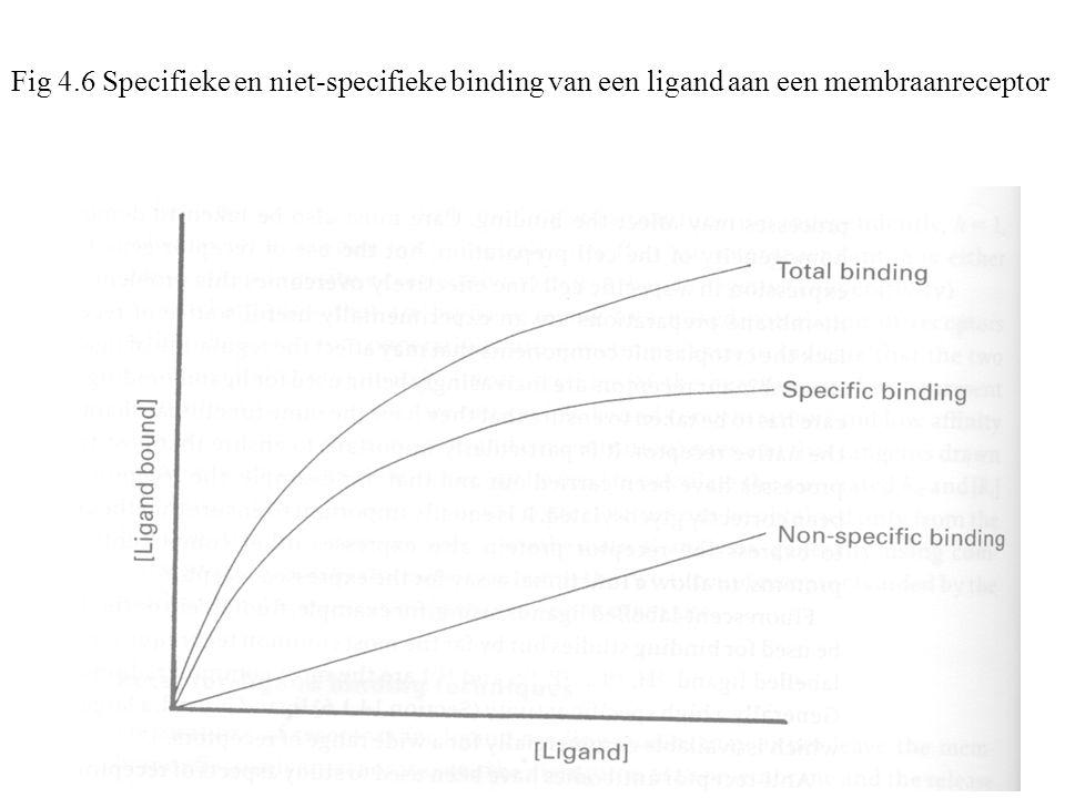 Fig 4.6 Specifieke en niet-specifieke binding van een ligand aan een membraanreceptor