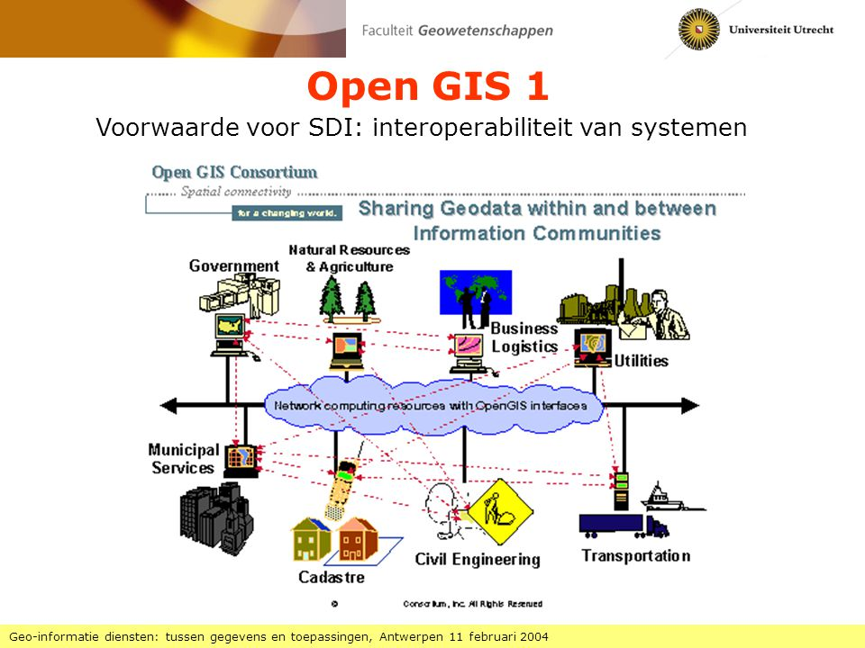 Open GIS 1 Voorwaarde voor SDI: interoperabiliteit van systemen
