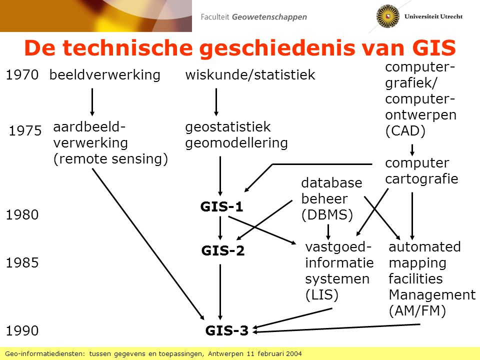 De technische geschiedenis van GIS