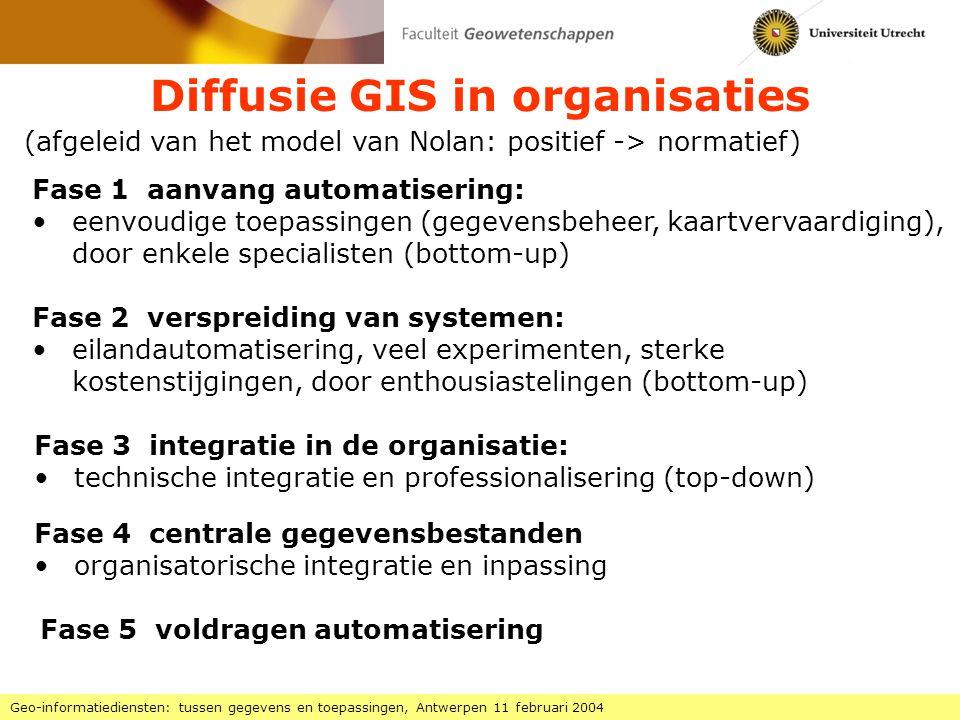 Diffusie GIS in organisaties