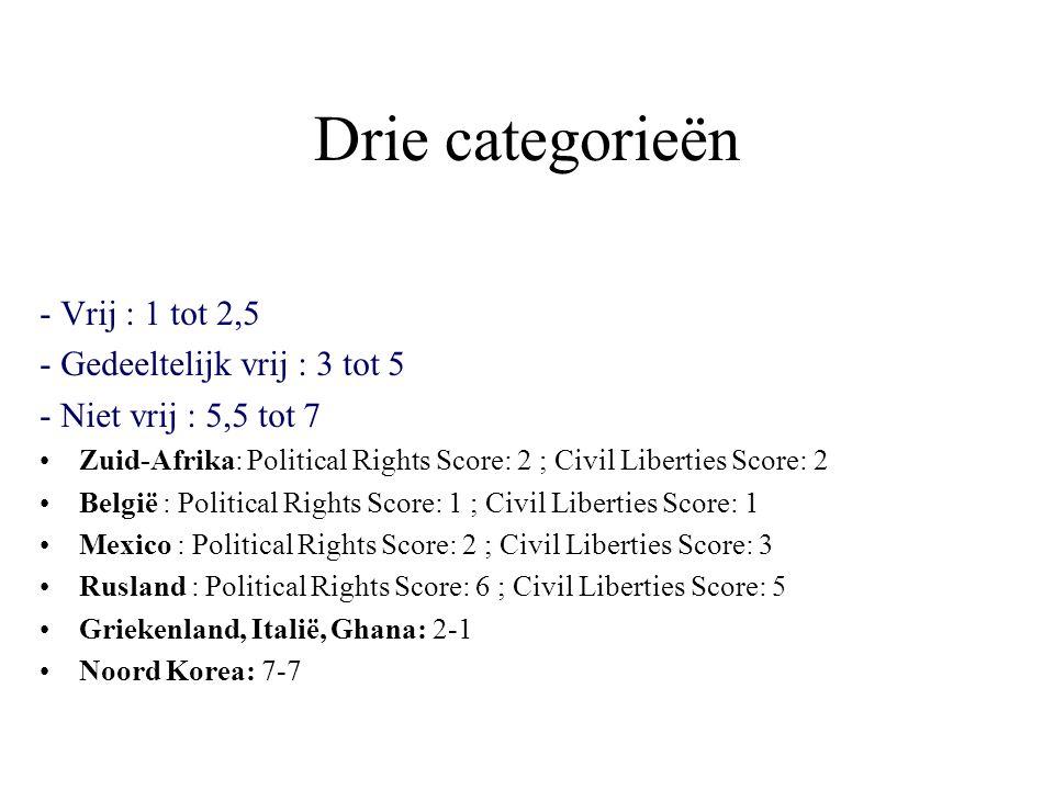 Drie categorieën - Vrij : 1 tot 2,5 - Gedeeltelijk vrij : 3 tot 5