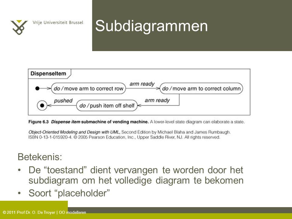 Subdiagrammen Betekenis:
