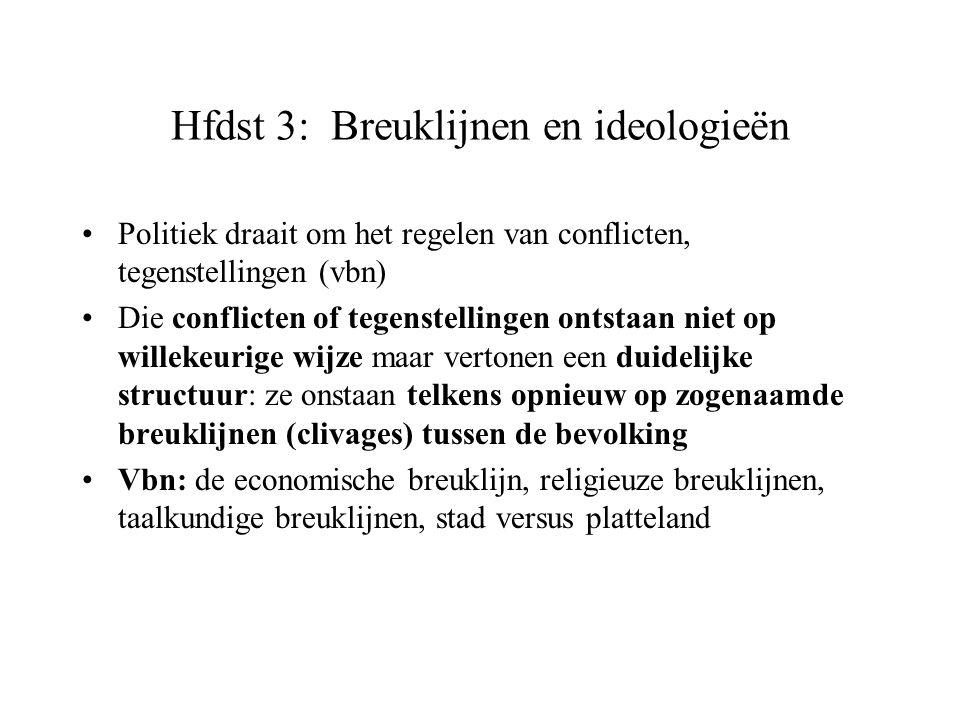 Hfdst 3: Breuklijnen en ideologieën