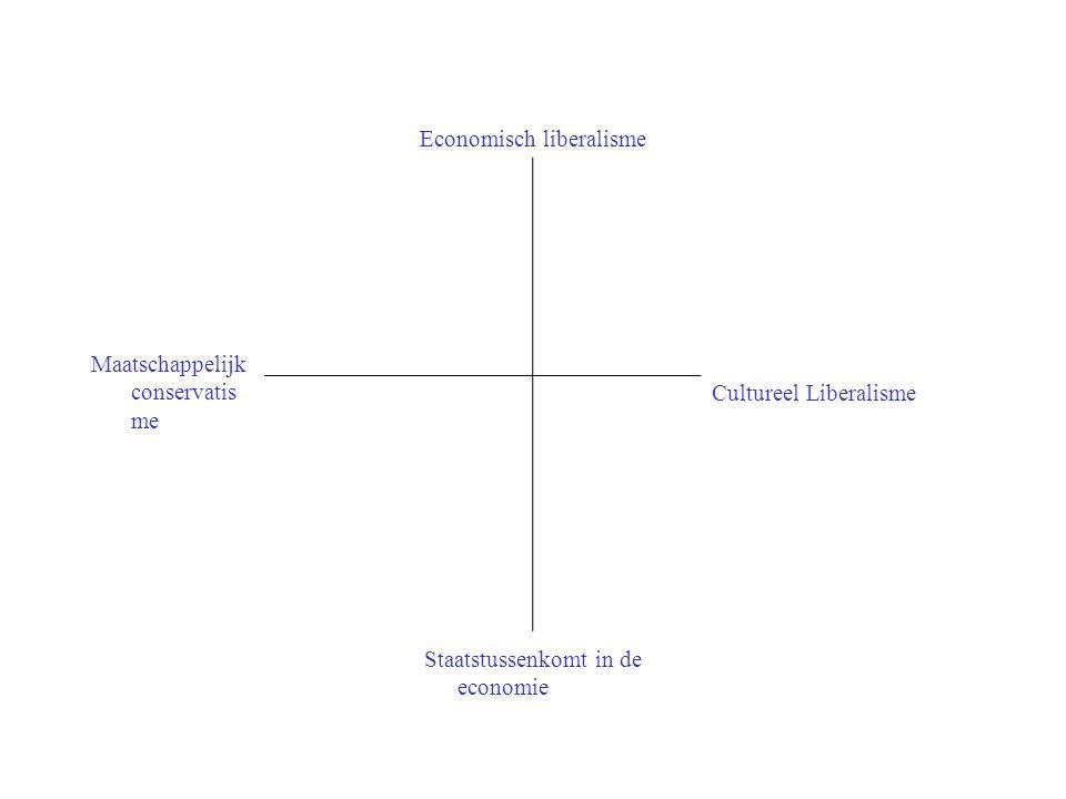Economisch liberalisme
