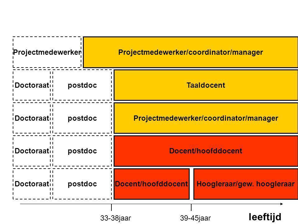 leeftijd Projectmedewerker Projectmedewerker/coordinator/manager