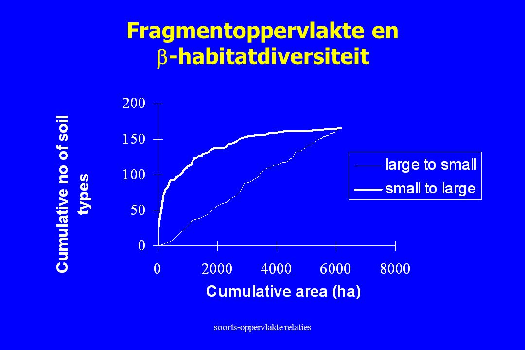 Fragmentoppervlakte en -habitatdiversiteit