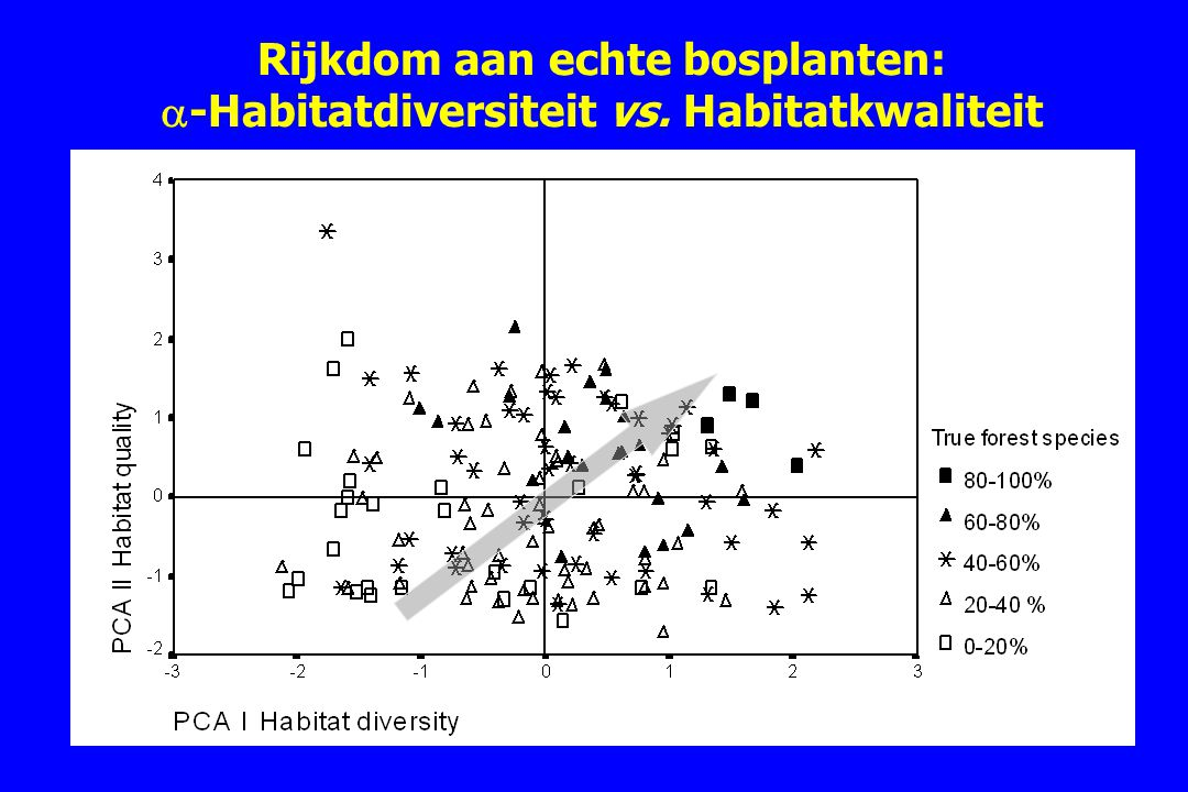 Rijkdom aan echte bosplanten: -Habitatdiversiteit vs. Habitatkwaliteit