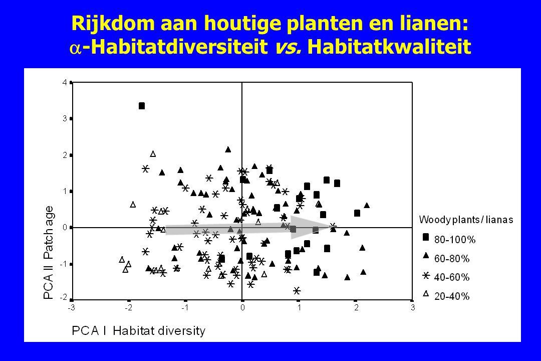 Rijkdom aan houtige planten en lianen: -Habitatdiversiteit vs