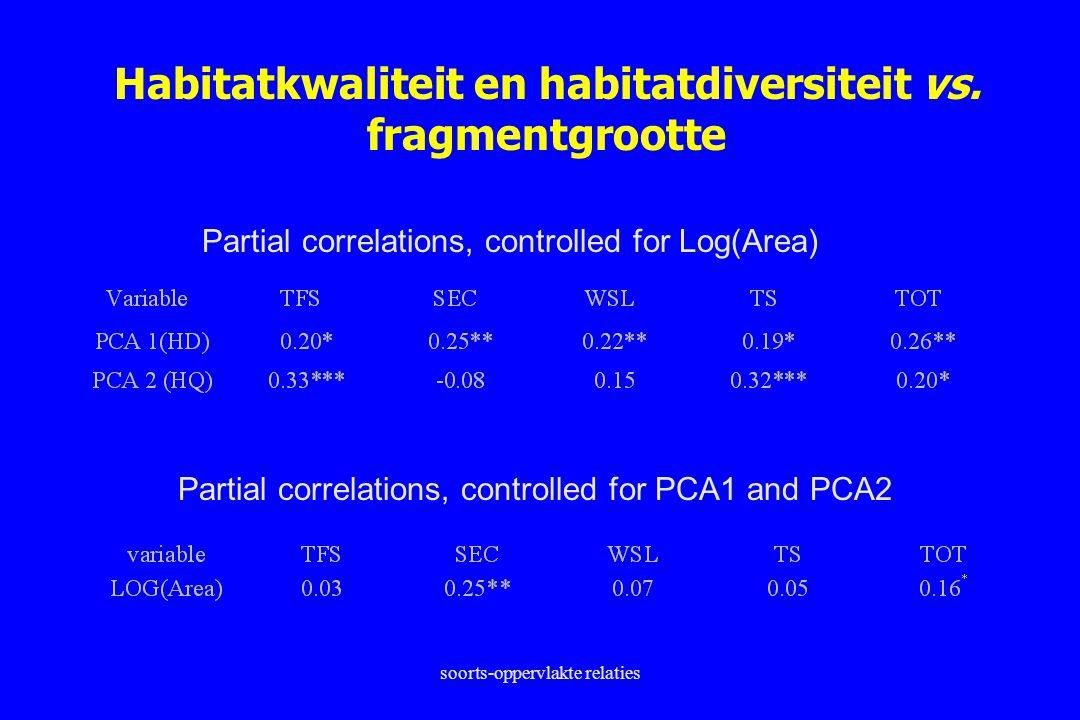 Habitatkwaliteit en habitatdiversiteit vs. fragmentgrootte