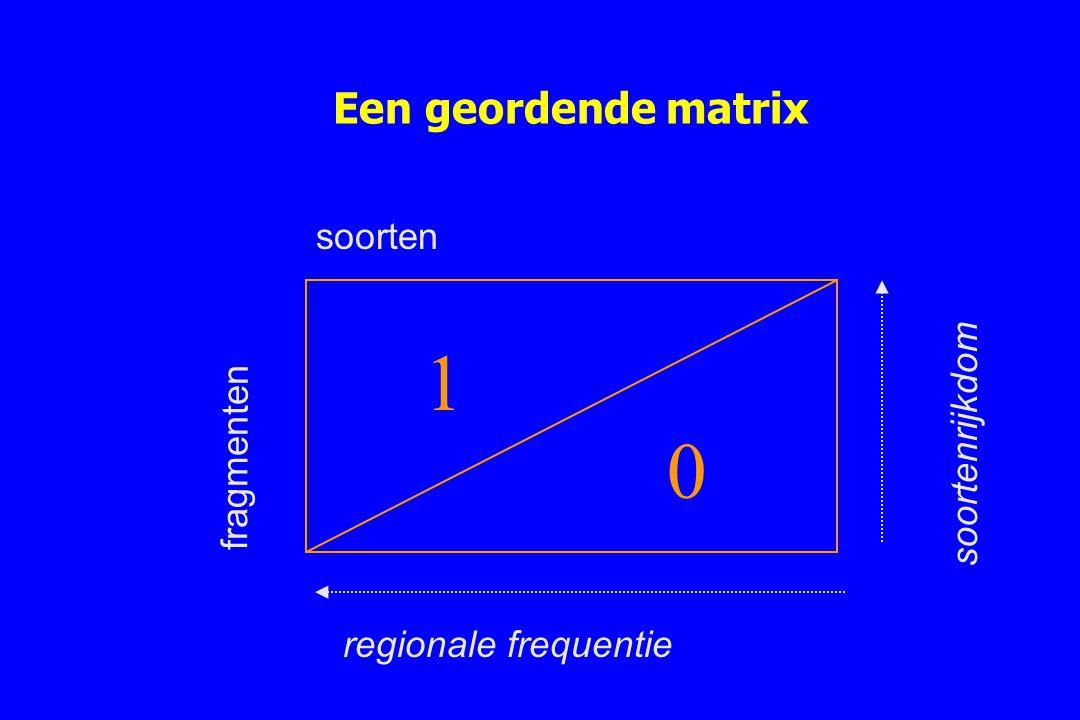 1 Een geordende matrix soorten soortenrijkdom fragmenten