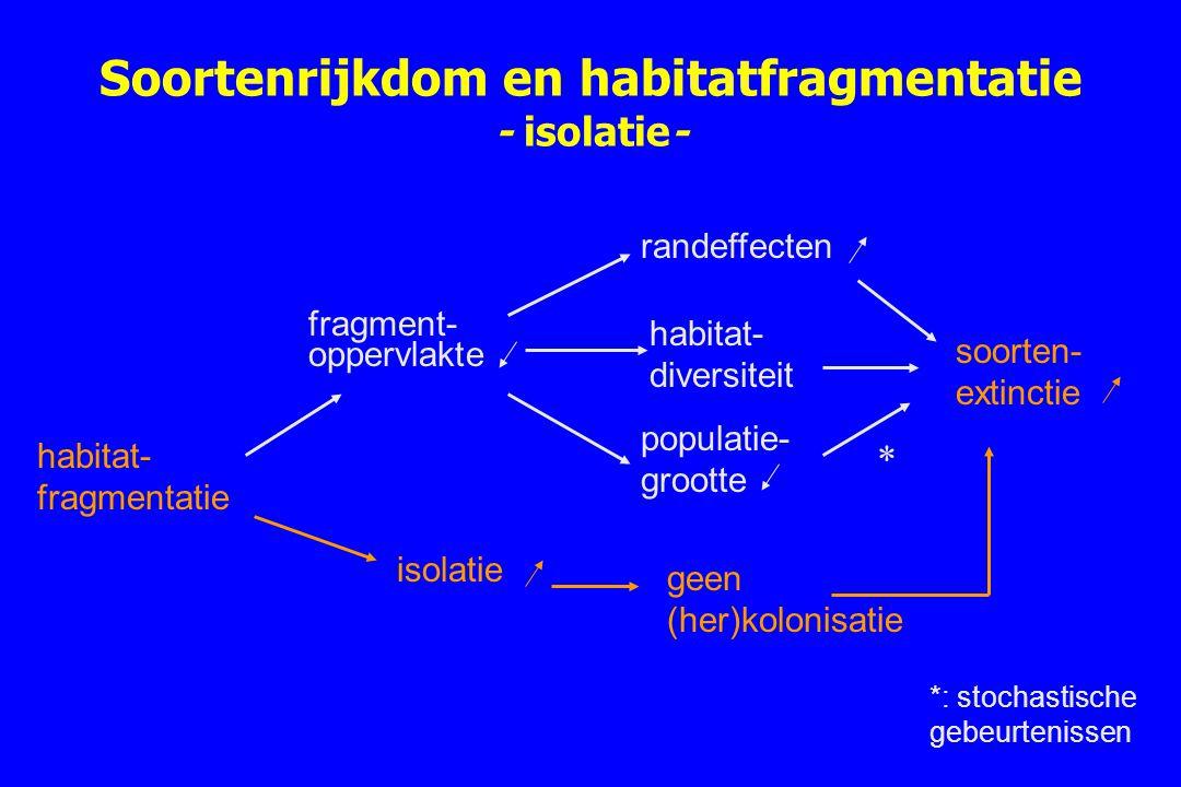 Soortenrijkdom en habitatfragmentatie - isolatie-
